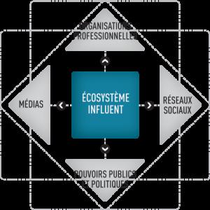 Parti-pris N°1 : Un écosystème entier