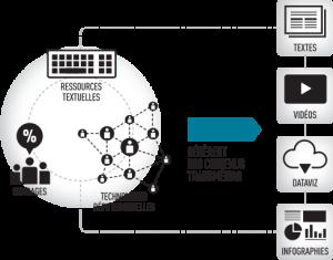 Parti-pris N°4 : Un écosystème autonome
