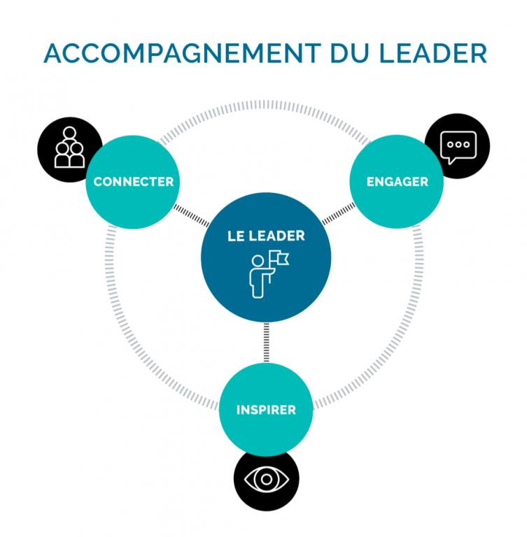Accompagnement leader - Agence de communication Coriolink Paris