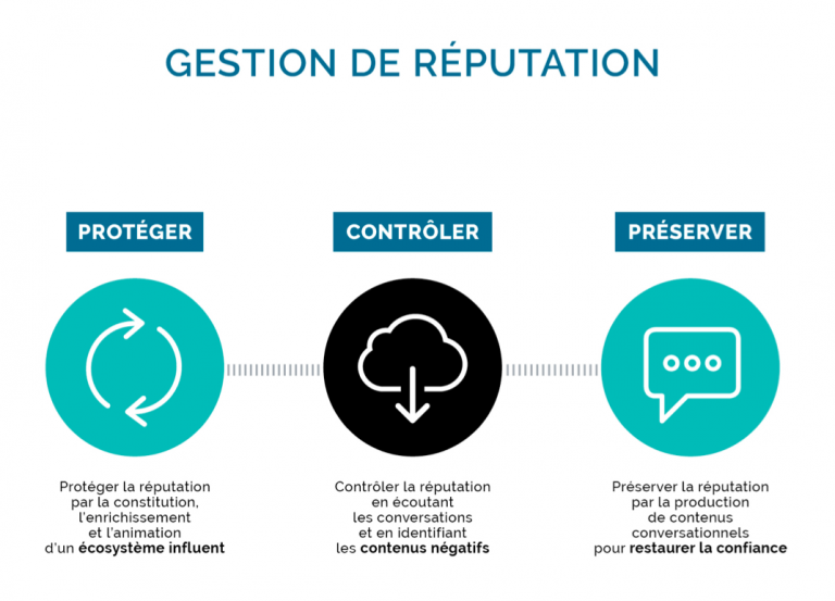 Gestion reputation - Agence de communication Coriolink Paris