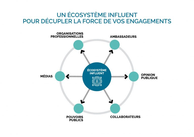 Ecosystement d'influence - Agence de communication Coriolink