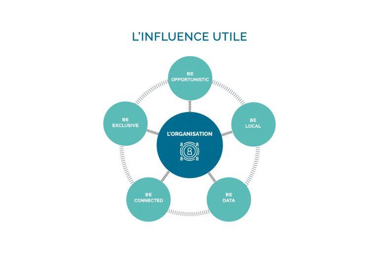 InflUtile - L'influence par les relations publiques et les relations presse - Agence Coriolink