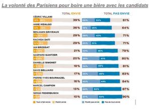 Le Beer test de Coriolink pour les Municipales 2020 à Paris - Volonté de boire un verre